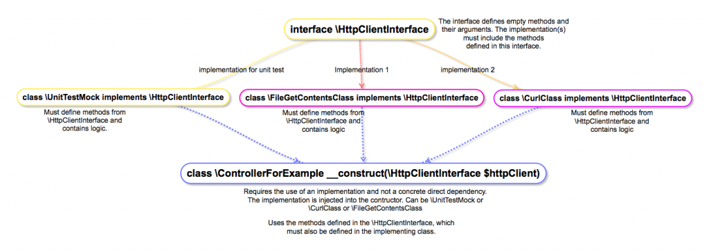 php dependency injection and interfaces
